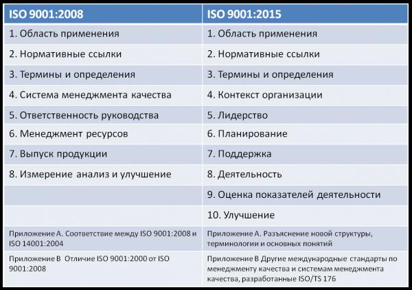 Основные требования стандарта исо 9001 2008 аттестация и сертификация среднего мед.персонала